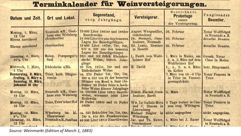 Weinversteigerung | German Wine Auction | Weinmarkt | Wine History | Picture